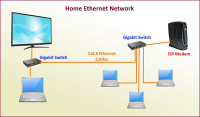 Home Ethernet Cabling High Wycombe, Marlow, Beaconsfield and surrounding areas